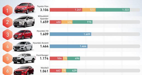 10 xe bán chạy nhất tháng 6 – Vios bỏ xa phần còn lại